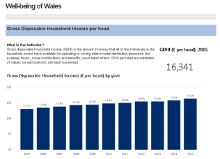 Well-being of Wales: example of chart