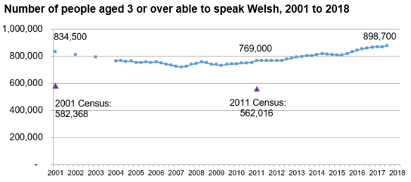 The chart shows the results of the APS from 2001 to 2018. In 2001 there were 834,500 Welsh speakers. The trend declines to 2007 and then increases again to 898,700 by 2018