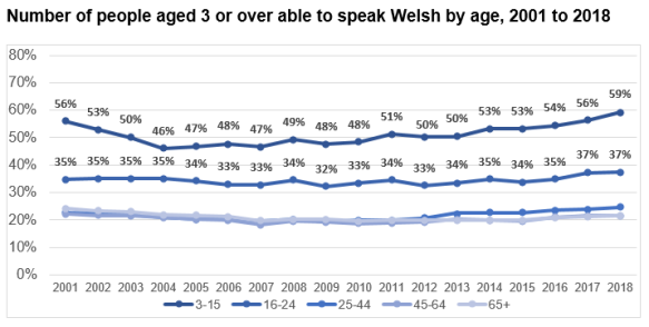 This chart shows the percentage of people who speak Welsh in 5 age groups. The 3 to 15 year olds have the highest percentages, which fluctuate over the years at around 50% followed by those aged 16 to 24 (at around 35%). Then the three age groups 25 to 44, 45 to 64 and 65 or older are fairly similar to each other at around 22%. By 2018 59% of the 3 to 15 year olds report being able to speak Welsh, 37% of 16 to 24 year olds with 24%, 22% and 21% of the other three age groups respectively.