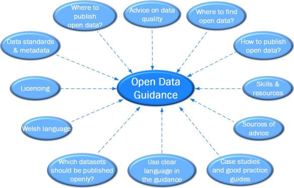 Diagram showing suggestions for what should be taken into account in open data guidance. These include: Advice on data quality, Where to find open data?, How to publish open data?, Skills & resources, Sources of advice, Case studies and good practice guides, Use clear language in the guidance, Which datasets should be published openly?, Welsh language, Licencing, Data standards & metadata, Where to publish open data?