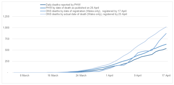 This chart shows the different data available on the number of COVID-19 related deaths. The data are diverging over time, with the data for Office for National Statistics showing increasingly higher number of deaths than Public Health Wales