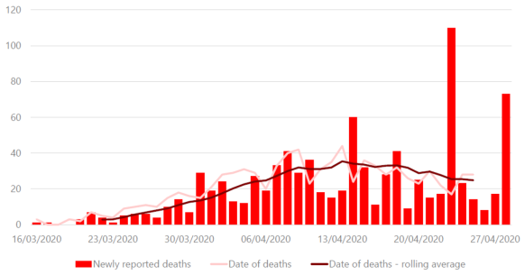 This chart shows the number of deaths reported by Public Health Wales on a daily basis against the number of deaths according to date of death. It shows that the data by date of death is less volatile and has a clearer downward trend since a peak in mid April.