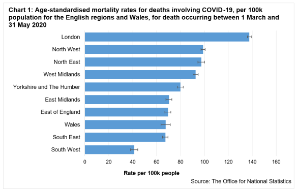 Age standardised rates for deaths involving Covid-19 per 100k population for the English regions and Wales between 1 March and 31 May 2020.