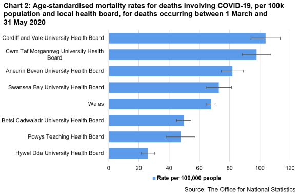 Chart 2: Age-standardised mortality rates for deaths involving COVID-19, per 100k population and local health board, for deaths occurring between 1 March and  31 May 2020