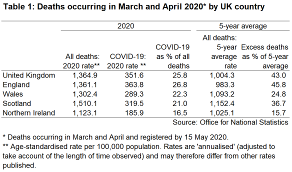 A table showing age standardised ONS mortality data for all causes and COVID-19 by UK country, for March and April.