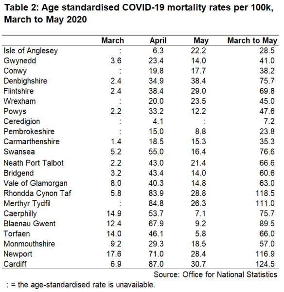 Table 2: Age standardised COVID-19 mortality rates per 100k, March to May 2020