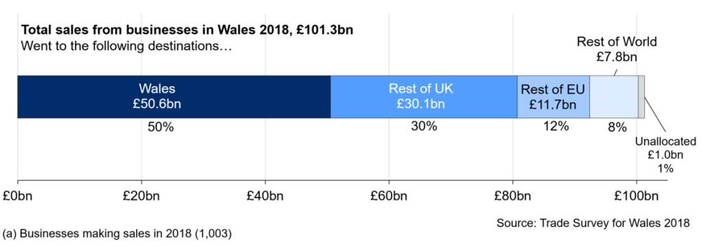 Half of all sales from businesses in Wales were made to customers within Wales.