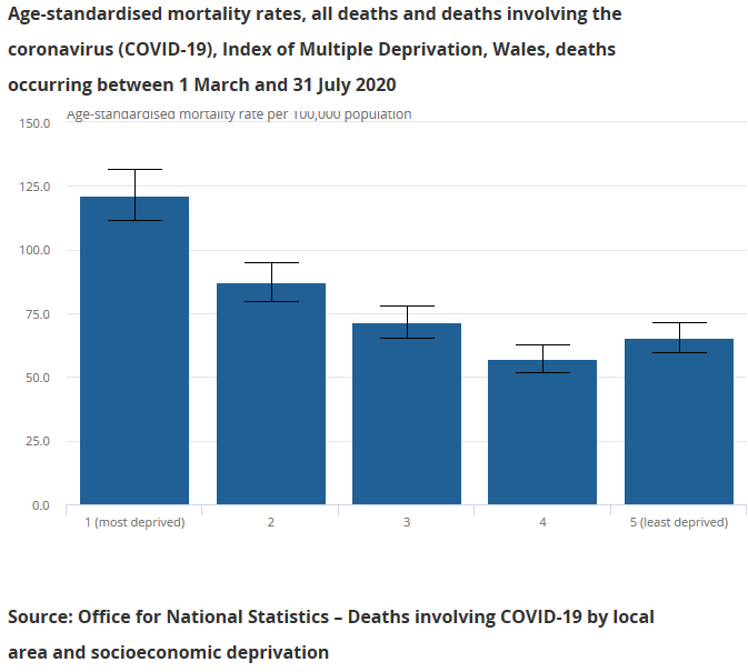 ONS Chart of age-standardised mortality rates for deaths involving coronavirus in Wales between March and July 2020, by deprivation quintile.