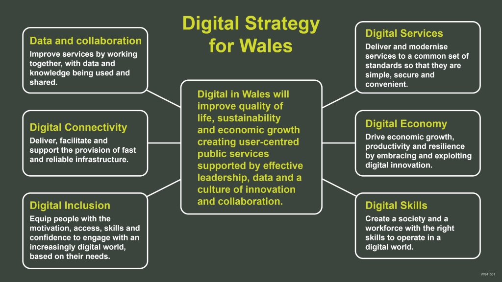 Vision and Missions for the new Digital Strategy for Wales. Vision: Digital in Wales will improve quality of life, sustainability economic growth creating user-centred public services supported by effective leadership, data and a culture of innovation and collaboration. The 6 Missions: Data and Collaboration: Improve services by working together, with data and knowledge being used and shared. Digital Connectivity: Deliver facilitate and support the provision of fast and reliable infrastructure. Digital Inclusion: Equip people with the motivation, access, skills and confidence to engage with an increasingly digital world, based on their needs. Digital Services: Deliver and modernise services to a common set of standards so that they are simple, secure and convenient. Digital Economy: Drive economic growth, productivity and resilience by embracing and exploiting digital innovation. Digital Skills: Create a society and a workforce with the right skills to operate in a digital world.