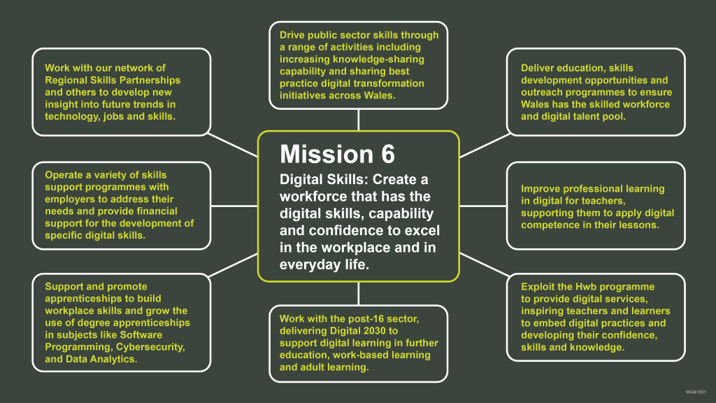 Mission 6 and priority actions from the Digital Strategy for Wales.   Mission 6 – Digital Skills: Create a workforce that has the digital skills, capability and confidence to excel in the workplace and in everyday life.   Priority actions: Deliver education, skills development opportunities and outreach programmes to ensure Wales has the skilled workforce and digital talent pool.   Improve professional learning in digital for teachers, supporting them to apply digital competence in their lessons.   Exploit the Hwb programme to provide digital services, inspiring teachers and learners to embed digital practices and developing their confidence, skills and knowledge.  Work with the post-16 sector, delivering Digital 2030 to support digital learning in further education, work-based learning and adult learning.   Support and promote apprenticeships to build workplace skills and grow the use of degree apprenticeships in subjects like Software Programming, Cybersecurity, and Data Analytics.  Operate a variety of skills support programmes with employers to address their needs and provide financial support for the development of specific digital skills.  Work with our network of Regional Skills Partnerships and others to develop new insight into future trends in technology, jobs and skills.   Drive public sector skills through a range of activities including increasing knowledge-sharing capability and sharing best practice digital transformation initiatives across Wales.