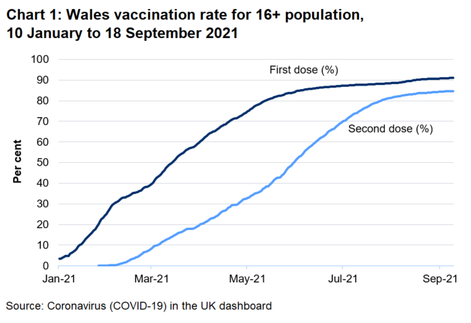 Chart showing the increase in first and second dose vaccination rates in Wales over 2021.